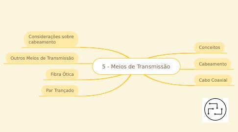 Mind Map: 5 - Meios de Transmissão