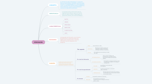 Mind Map: Información