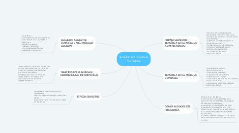 Mind Map: auxiliar en recursos humanos