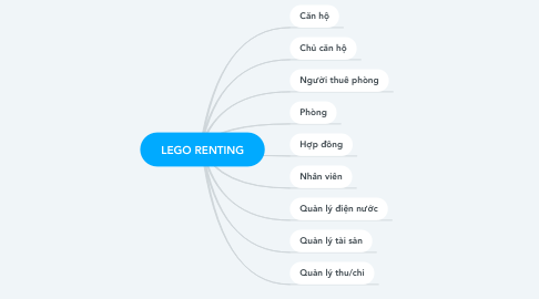 Mind Map: LEGO RENTING