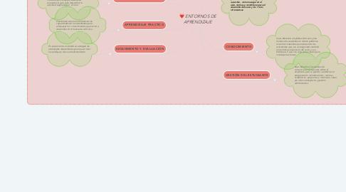 Mind Map: ENTORNOS DE APRENDIZAJE