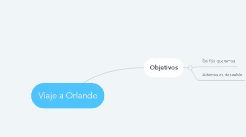 Mind Map: Viaje a Orlando