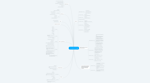 Mind Map: plan build and growth  group DDNT (5 năm)