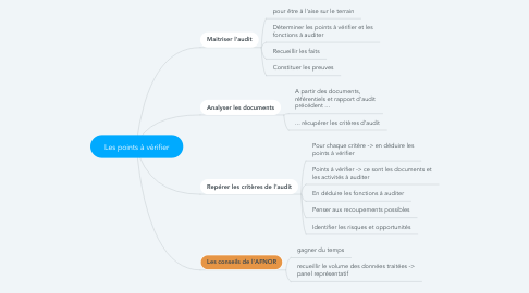 Mind Map: Les points à vérifier