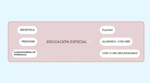 Mind Map: EDUCACIÓN ESPECIAL