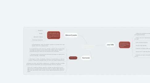 Mind Map: Principios generales de la educación de adultos