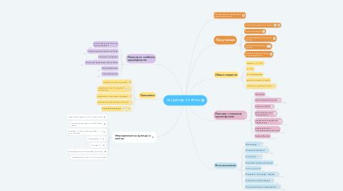 Mind Map: Альдегиды и кетоны