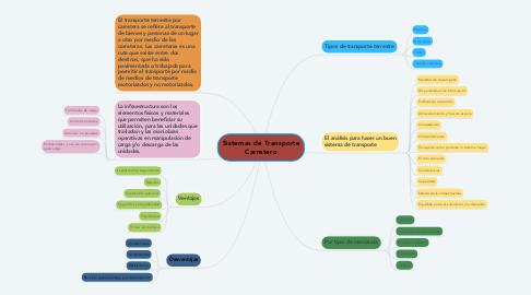Mind Map: Sistemas de Transporte Carretero