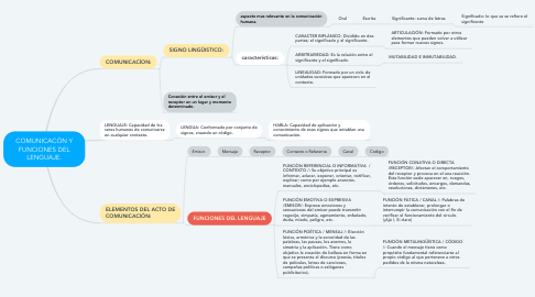 Mind Map: COMUNICACÒN Y FUNCIONES DEL LENGUAJE.