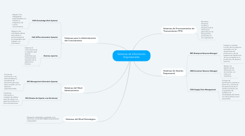 Mind Map: Sistemas de Información Empresariales