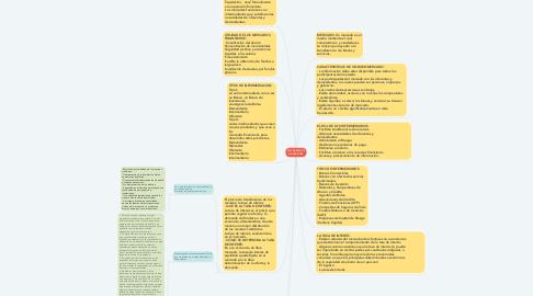 Mind Map: LOS MERCADOS FINANCIEROS