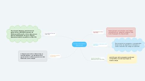 Mind Map: evolução dos sistemas operacionais