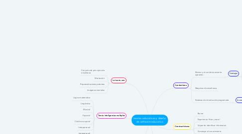 Mind Map: teorías educativas y diseño de software educativo