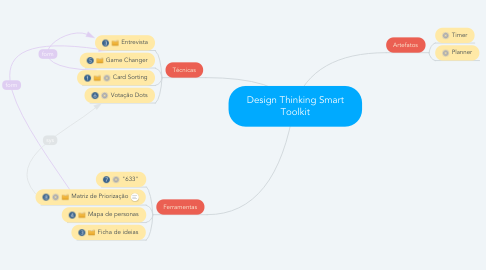 Mind Map: Design Thinking Smart Toolkit