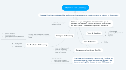 Mind Map: Diplomado en Coaching