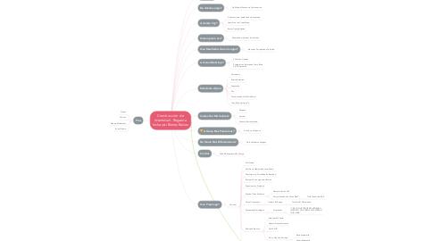 Mind Map: Construcción  de Identidad - Regueira Inchausti Bienes Raíces