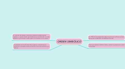 Mind Map: Campaña Ultraderechista por los 25 años de la detención