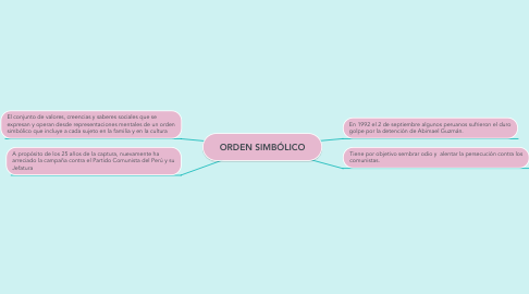 Mind Map: ORDEN SIMBÓLICO