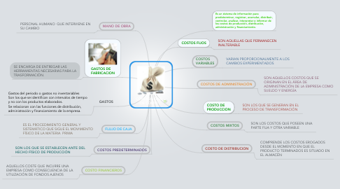 Mind Map: CONTABILIDAD DE COSTO