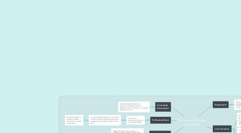 Mind Map: Princípios do Direito Empresarial