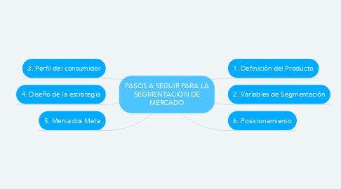 Mind Map: PASOS A SEGUIR PARA LA SEGMENTACIÓN DE MERCADO