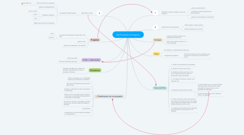 Mind Map: Del Propósito al Impacto