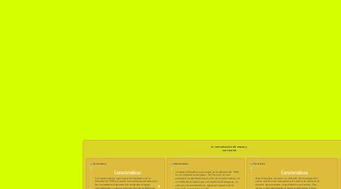 Mind Map: la comunicación de masas y sus teorías