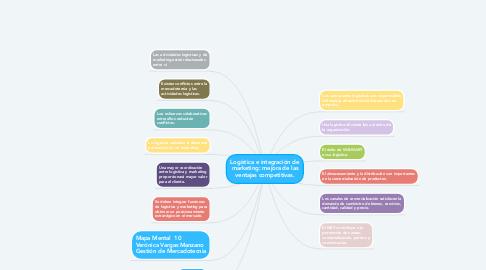 Mind Map: Logística e integración de marketing: mejora de las ventajas competitivas.
