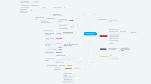 Mind Map: La Globalización en la era de Trump