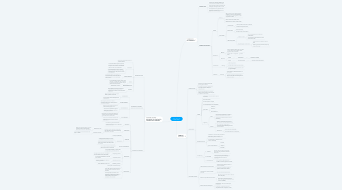 Mind Map: CONTRACT