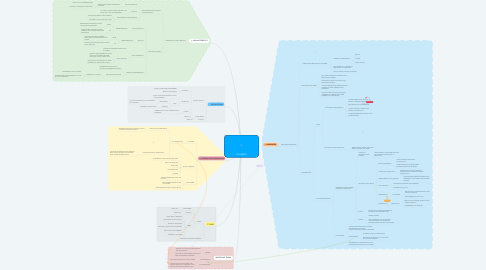 Mind Map: POLYMERS