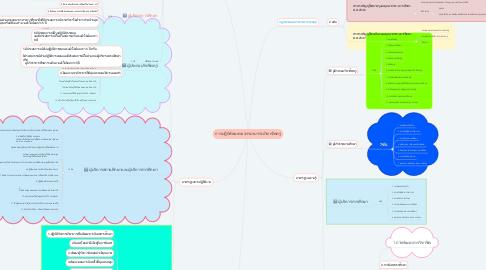 Mind Map: การปฎิบัติตนตามจรรยาบรรณวิชาชีพครู