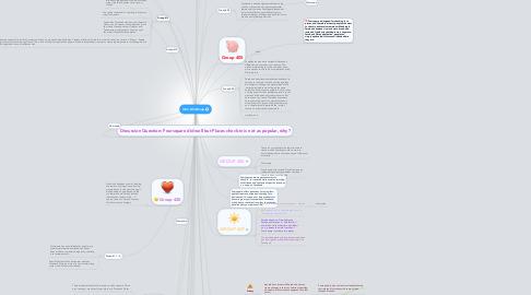 Mind Map: Intro Mindmap