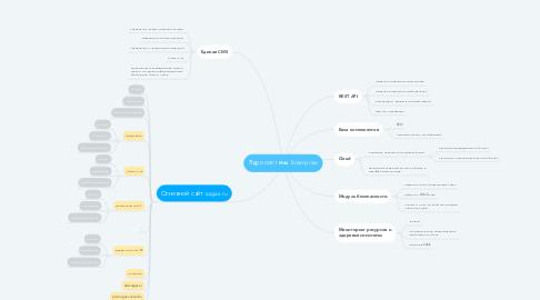 Mind Map: Ядро системы Enterprise