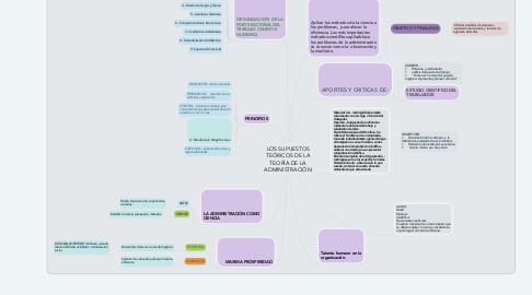 Mind Map: LOS SUPUESTOS TEÓRICOS DE LA TEORÍA DE LA ADMINISTRACIÓN