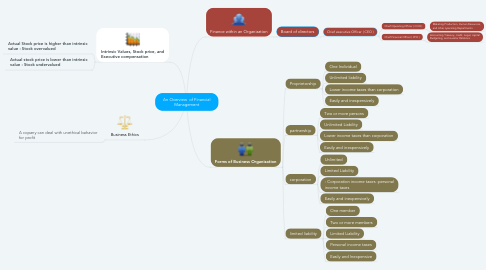 Mind Map: An Overview  of Financial Management