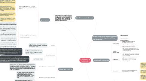 Mind Map: COMUNICACIÓN POLÍTICA (CP)