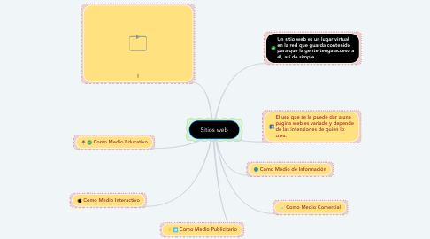 Mind Map: Sitios web