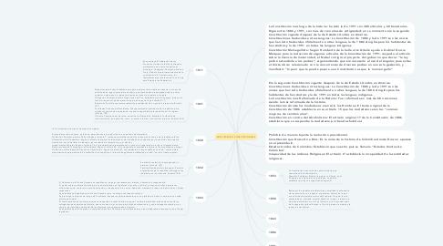 Mind Map: ANTECEDENTES CONSTITUCIONALES