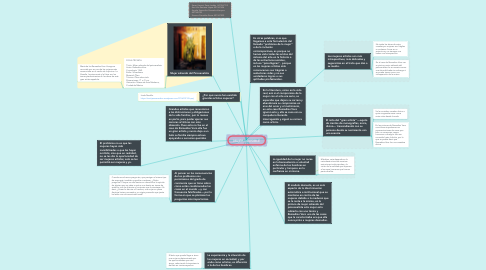 Mind Map: MUJER INVISIBLE
