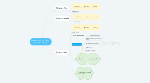 Mind Map: MATERIALES SEGÚN SU CLASIFICACIÓN