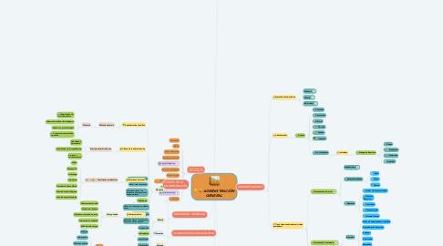 Mind Map: ADMINISTRACIÓN GENERAL