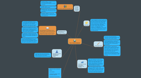 Mind Map: THE CULTURAL EXPERIENCE