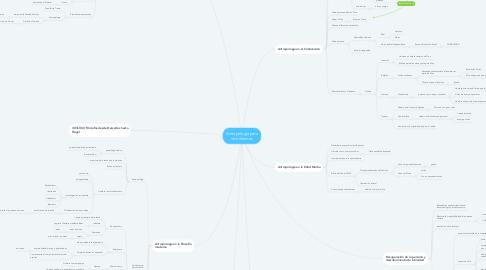 Mind Map: Antropología para inconformes