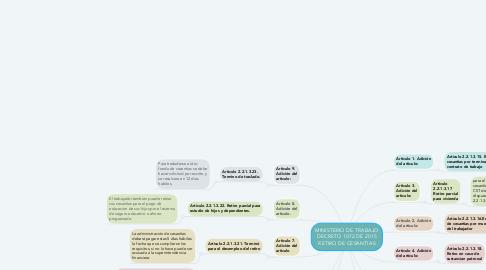 Mind Map: MINISTERIO DE TRABAJO DECRETO 1072 DE 2015 RETIRO DE CESANTIAS
