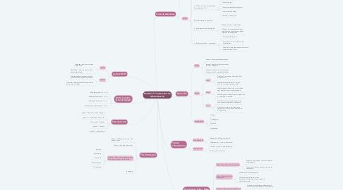 Mind Map: Módulo 2: Fundamentos de Administración