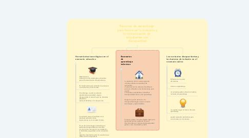Mind Map: Recursos de aprendizaje  para favorecer la inclusión y la comunicación de  estudiantes con discapacidad