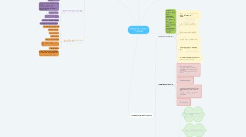Mind Map: INTRODUCCIÓN AL TURISMO