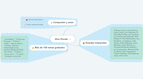 Mind Map: Jhon Dovale
