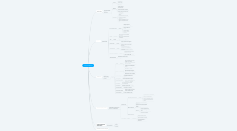 Mind Map: PODERES PÚBLICOS